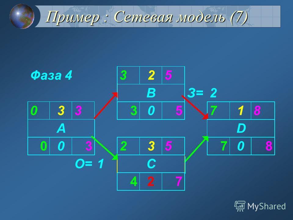 Фаза 3 Пример : Сетевая модель (6)