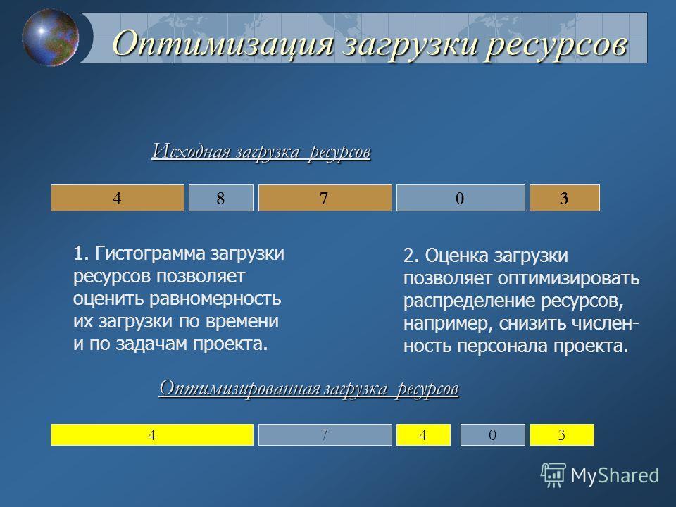 Диаграмма Гантта по ресурсам Дни 12 3 4 5678 А = 4 ч С=4 ч В= 3 ч D=3 ч Время выполнения проекта Задачи 48703 4740 3 3