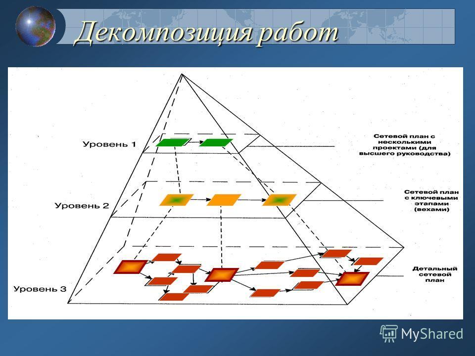 53 Модели с регулярной структурой Пример такой модели - модель Причина- Условие- Следствие. Элемент Причина и элемент Условие связаны с элементом Следствие однозначно. ПричинаУсловие Следствие