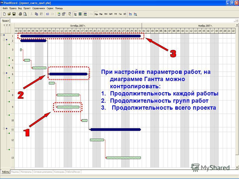 При настройке параметров работ, на диаграмме Гантта можно контролировать: 1.Продолжительность каждой работы 2.Продолжительность групп работ 3. Продолжительность всего проекта