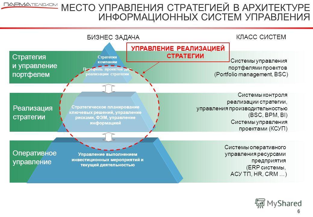 6 Системы управления портфелями проектов (Portfolio management, BSC) Системы оперативного управления ресурсами предприятия (ERP системы, АСУ ТП, HR, CRM …) КЛАСС СИСТЕМ БИЗНЕС ЗАДАЧА Системы контроля реализации стратегии, управления производительност