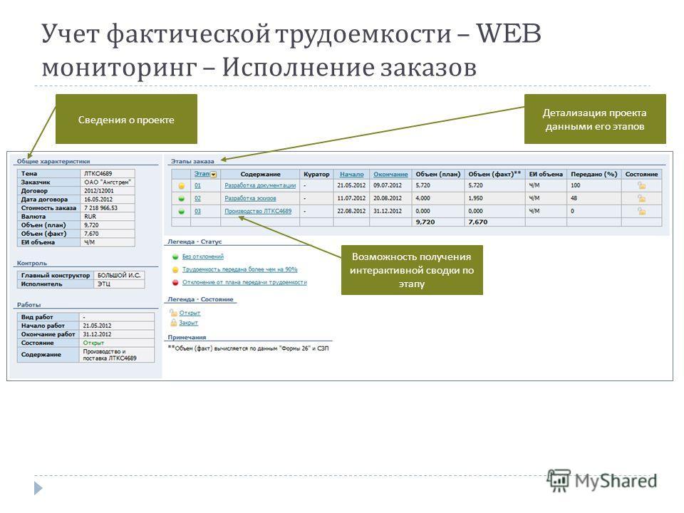 Учет фактической трудоемкости – WEB мониторинг – Исполнение заказов Детализация проекта данными его этапов Сведения о проекте Возможность получения интерактивной сводки по этапу