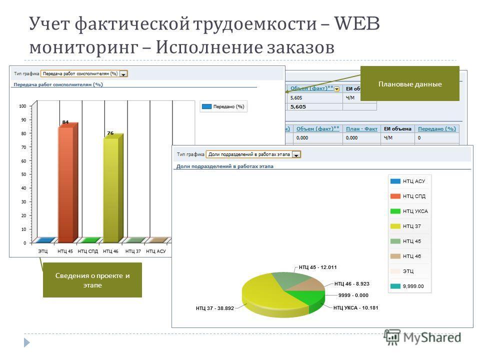 Учет фактической трудоемкости – WEB мониторинг – Исполнение заказов Сведения о проекте и этапе Фактические данные Плановые данные