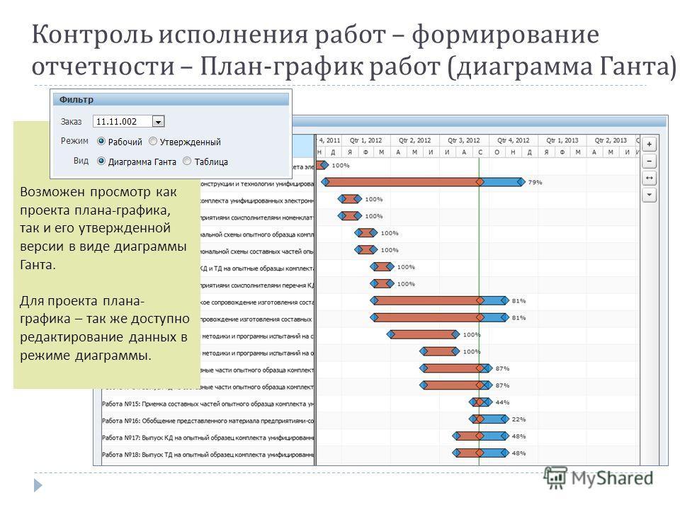 Контроль исполнения работ – формирование отчетности – План - график работ ( диаграмма Ганта ) Возможен просмотр как проекта плана-графика, так и его утвержденной версии в виде диаграммы Ганта. Для проекта плана- графика – так же доступно редактирован