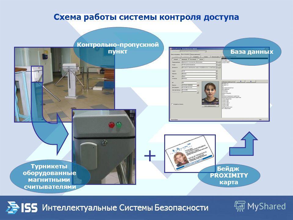 Схема работы системы контроля доступа + Контрольно-пропускной пункт Турникеты оборудованные магнитными считывателями Бейдж PROXIMITY карта База данных