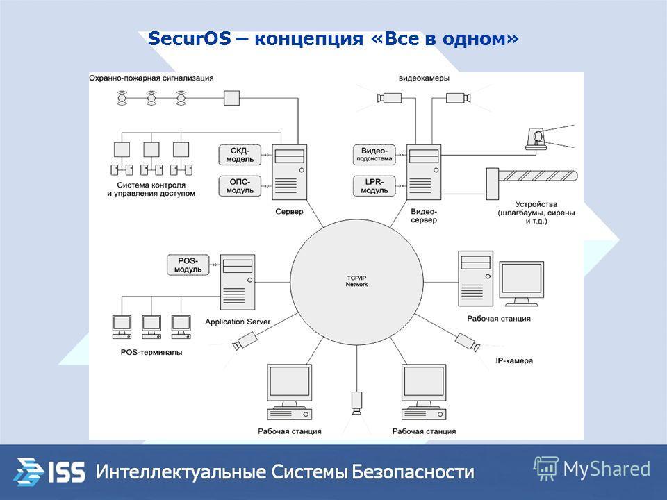 SecurOS – концепция «Все в одном»