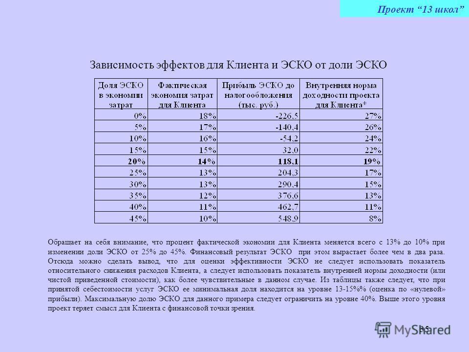 35 Обращает на себя внимание, что процент фактической экономии для Клиента меняется всего с 13% до 10% при изменении доли ЭСКО от 25% до 45%. Финансовый результат ЭСКО при этом вырастает более чем в два раза. Отсюда можно сделать вывод, что для оценк