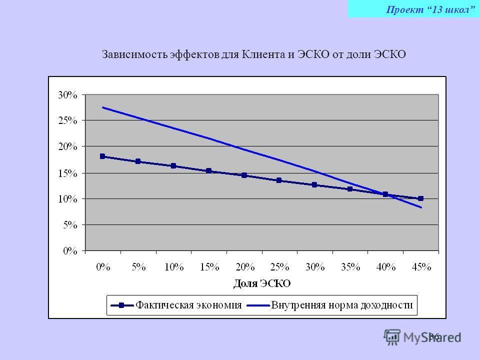 36 Зависимость эффектов для Клиента и ЭСКО от доли ЭСКО Проект 13 школ