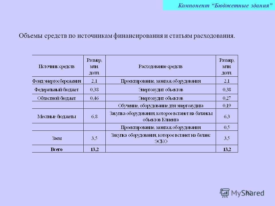 62 Компонент Бюджетные здания Объемы средств по источникам финансирования и статьям расходования.