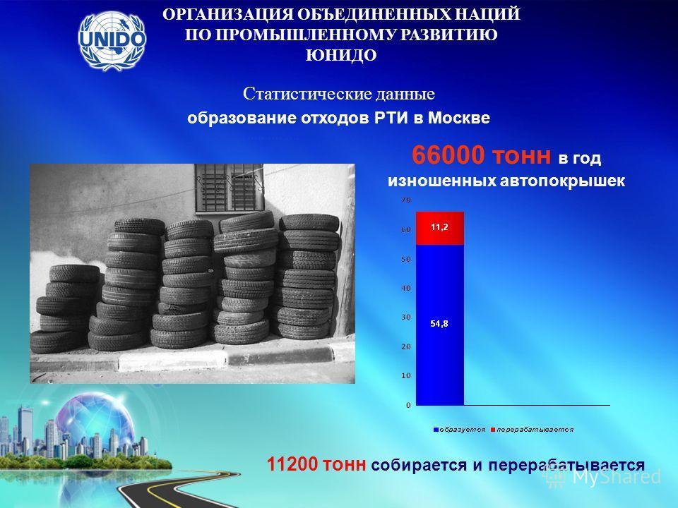 образование отходов РТИ в Москве 66000 тонн в год изношенных автопокрышек 11200 тонн собирается и перерабатывается ОРГАНИЗАЦИЯ ОБЪЕДИНЕННЫХ НАЦИЙ ПО ПРОМЫШЛЕННОМУ РАЗВИТИЮ ЮНИДО Статистические данные