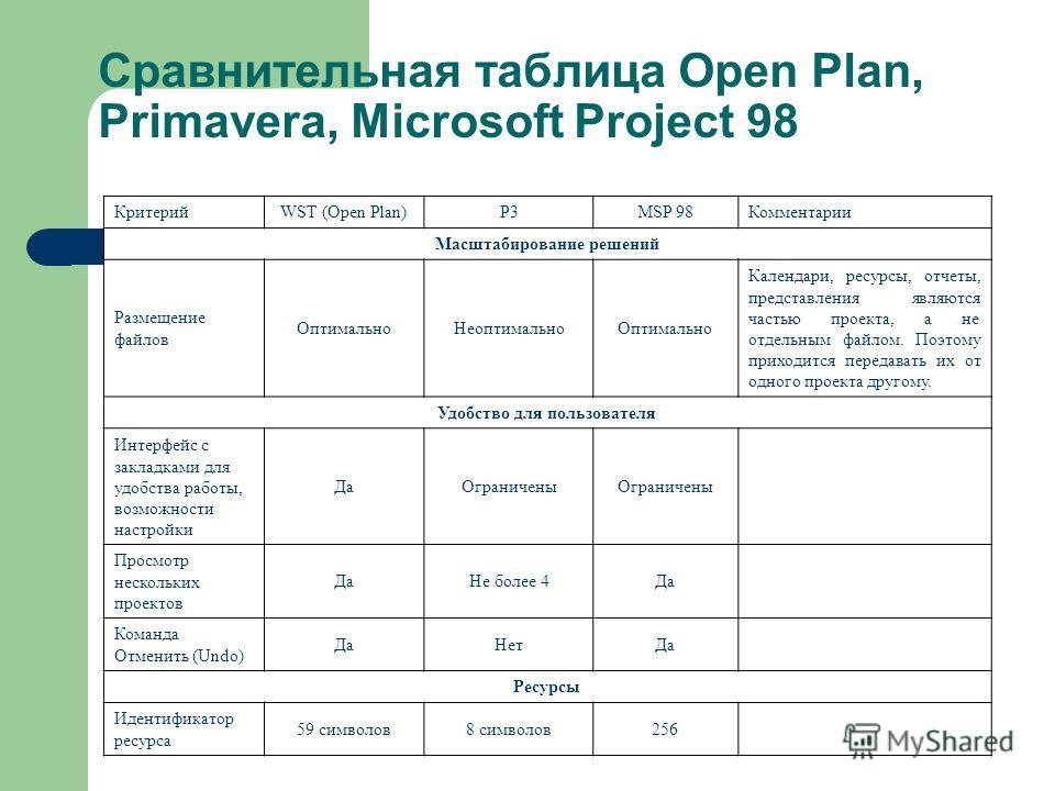 Сравнительная таблица Open Plan, Primavera, Microsoft Project 98 КритерийWST (Open Plan)P3MSP 98Комментарии Масштабирование решений Размещение файлов ОптимальноНеоптимальноОптимально Календари, ресурсы, отчеты, представления являются частью проекта,