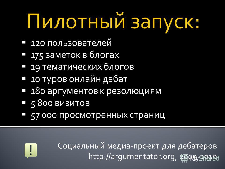 Социальный медиа-проект для дебатеров http://argumentator.org, 2009-2010 120 пользователей 175 заметок в блогах 19 тематических блогов 10 туров онлайн дебат 180 аргументов к резолюциям 5 800 визитов 57 000 просмотренных страниц