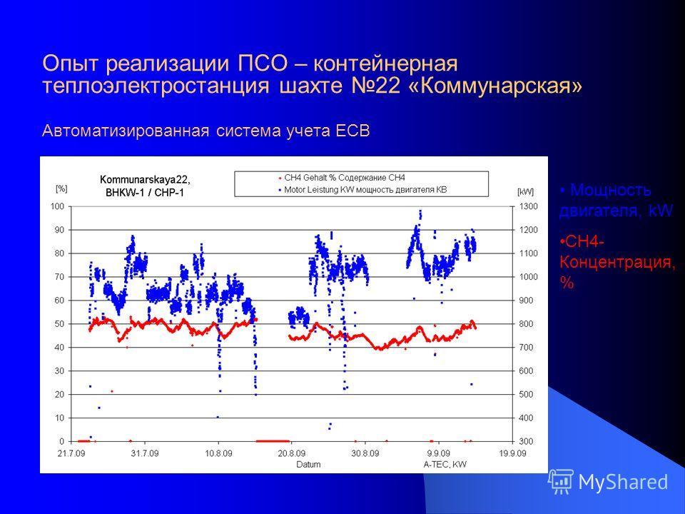 Опыт реализации ПСО – контейнерная теплоэлектростанция шахте 22 «Коммунарская» Автоматизированная система учета ЕСВ Мощность двигателя, kW CH4- Концентрация, %