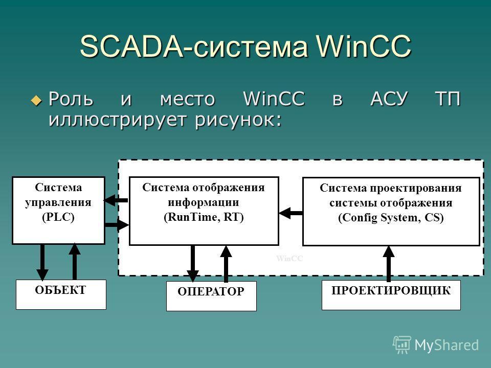 SCADA-система WinCC Роль и место WinCC в АСУ ТП иллюстрирует рисунок: Роль и место WinCC в АСУ ТП иллюстрирует рисунок: Система управления (PLC) ОБЪЕКТ Система отображения информации (RunTime, RT) ОПЕРАТОР Система проектирования системы отображения (