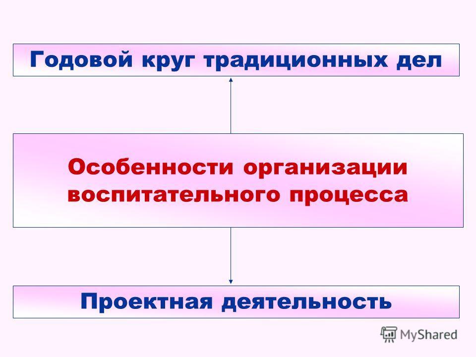 Особенности организации воспитательного процесса Годовой круг традиционных дел Проектная деятельность