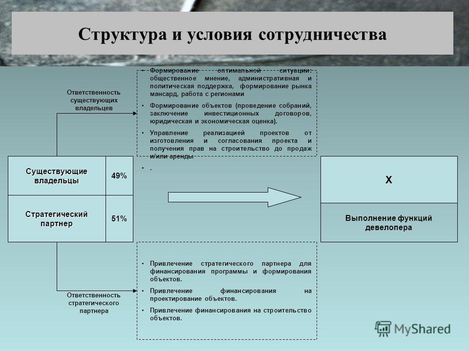 Структура и условия сотрудничества 49% 51% Стратегический партнер Привлечение стратегического партнера для финансирования программы и формирования объектов. Привлечение финансирования на проектирование объектов. Привлечение финансирования на строител