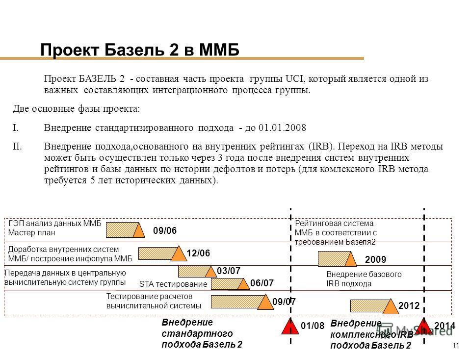 11 Проект Базель 2 в ММБ Внедрение стандартного подхода Базель 2 01/08 09/06 Доработка внутренних систем ММБ/ построение инфопула ММБ 12/06 Тестирование расчетов вычислительной системы ГЭП анализ данных ММБ Мастер план Передача данных в центральную в