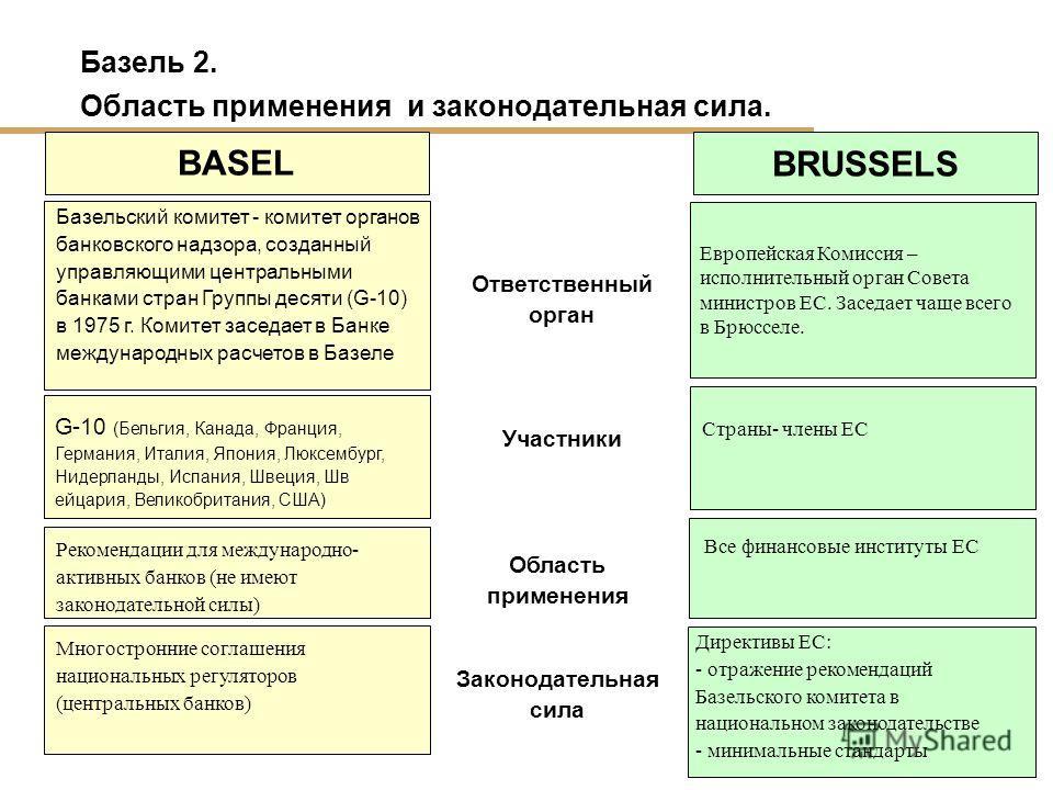 9 Базель 2. Область применения и законодательная сила. Ответственный орган BASEL Базельский комитет - комитет органов банковского надзора, созданный управляющими центральными банками стран Группы десяти (G-10) в 1975 г. Комитет заседает в Банке между