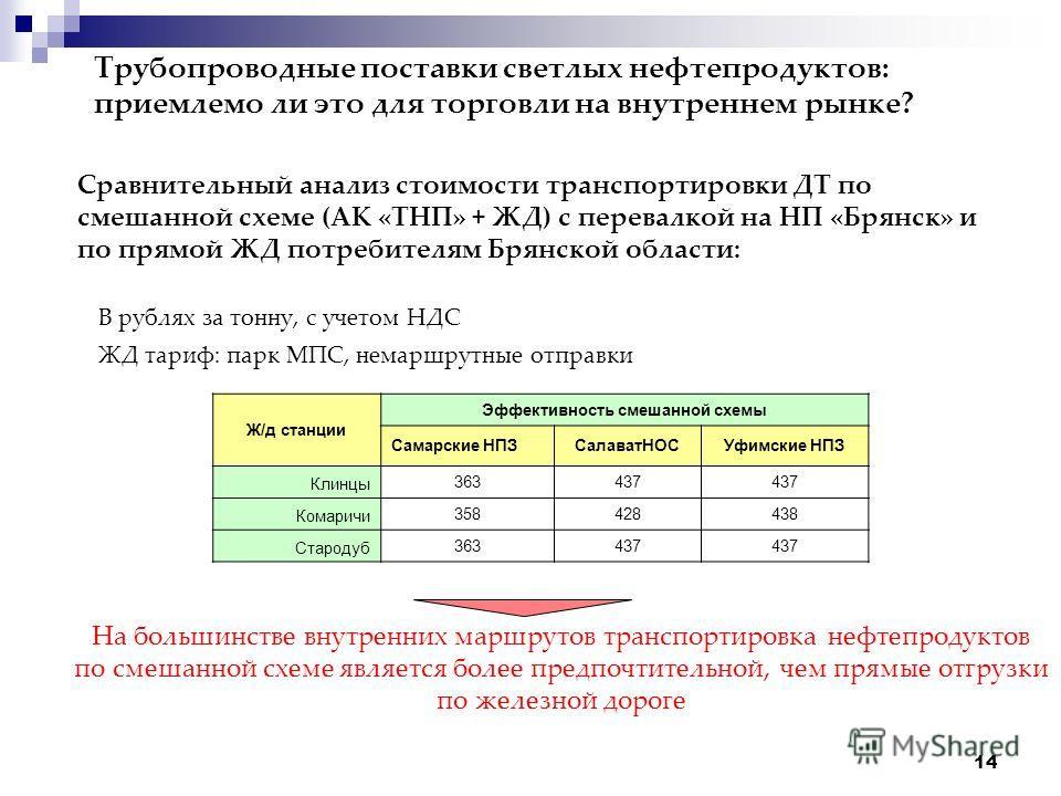 14 Трубопроводные поставки светлых нефтепродуктов: приемлемо ли это для торговли на внутреннем рынке? Сравнительный анализ стоимости транспортировки ДТ по смешанной схеме (АК «ТНП» + ЖД) с перевалкой на НП «Брянск» и по прямой ЖД потребителям Брянско