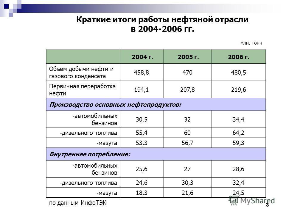 3 Краткие итоги работы нефтяной отрасли в 2004-2006 гг. 2004 г. 2005 г.2006 г. Объем добычи нефти и газового конденсата 458,8470480,5 Первичная переработка нефти 194,1207,8219,6 Производство основных нефтепродуктов: -автомобильных бензинов 30,53234,4