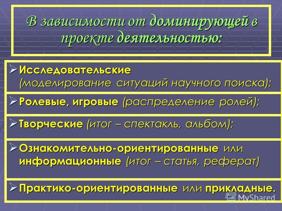 В зависимости от доминирующей в проекте деятельностью: Исследовательские (моделирование ситуаций научного поиска); Исследовательские (моделирование ситуаций научного поиска); Творческие (итог – спектакль, альбом); Творческие (итог – спектакль, альбом