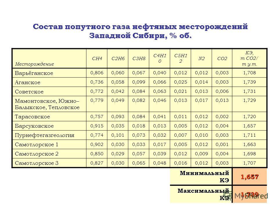 Состав попутного газа нефтяных месторождений Западной Сибири, % об. Месторождение СН4С2Н6С3Н8 С4Н1 0 С5Н1 2 N2СО2 КЭ, т СО2/ т у.т. Варьёганское 0,8060,0600,0670,0400,012 0,0031,708 Аганское 0,7360,0580,0990,0660,0250,0140,0031,739 Советское 0,7720,0