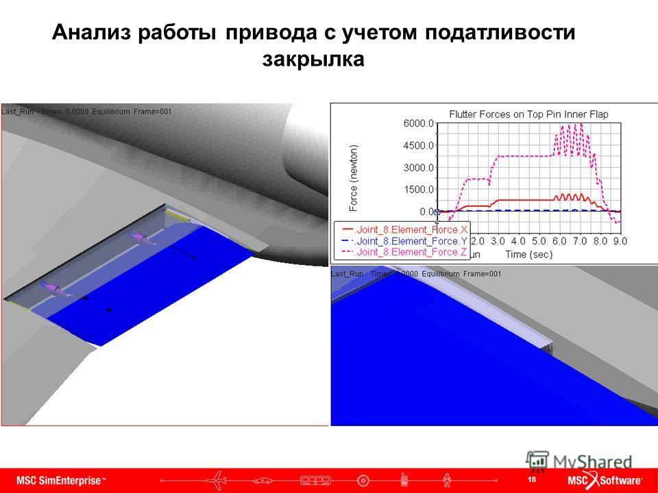 18 Анализ работы привода с учетом податливости закрылка