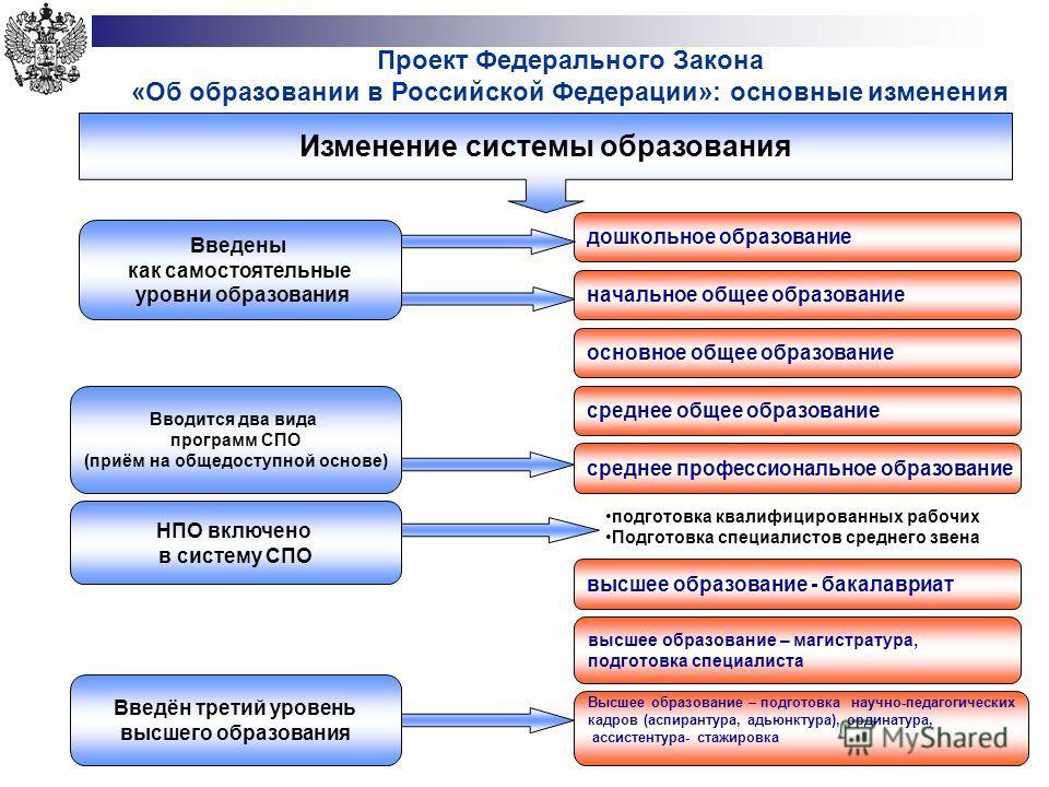Проект Федерального Закона «Об образовании в Российской Федерации»: основные изменения дошкольное образование Введены как самостоятельные уровни образования Вводится два вида программ СПО (приём на общедоступной основе) НПО включено в систему СПО Вве