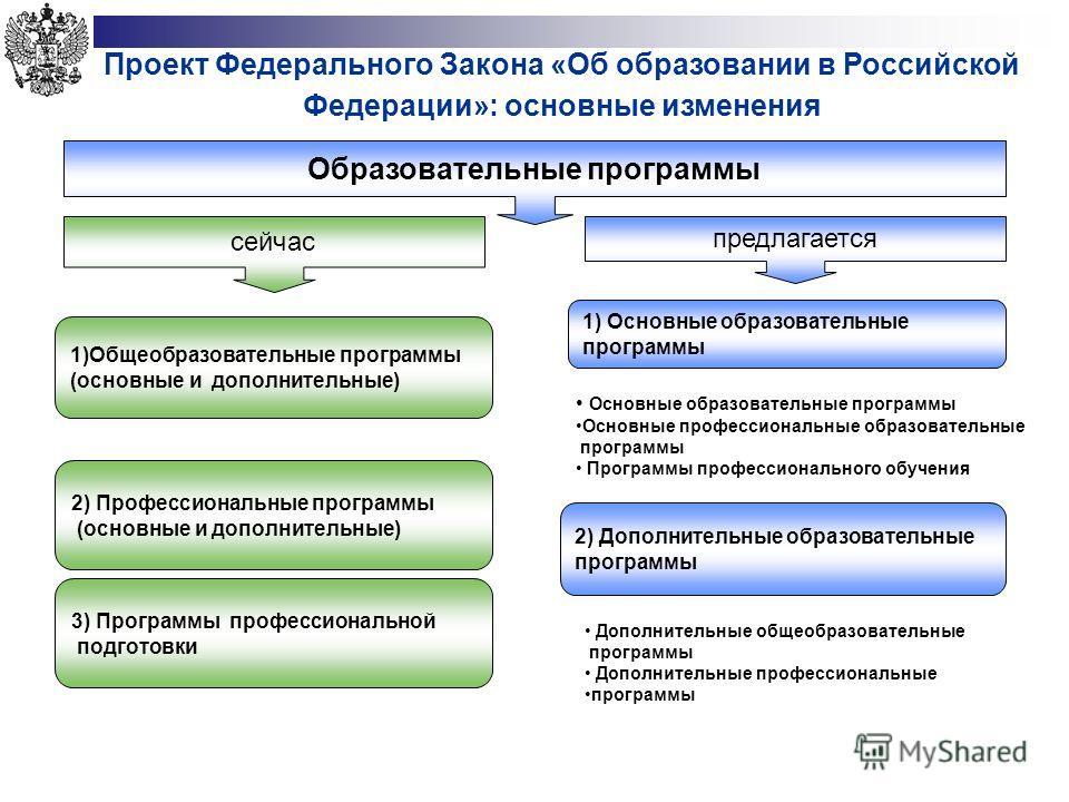 Проект Федерального Закона «Об образовании в Российской Федерации»: основные изменения Образовательные программы 1)Общеобразовательные программы (основные и дополнительные) сейчас предлагается 2) Профессиональные программы (основные и дополнительные)