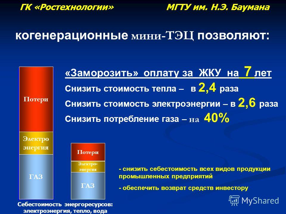 ГАЗ Электро- энергия Потери ТАРИФ ГАЗ Электро энергия ТАРИФ Потери «Заморозить» оплату за ЖКУ на 7 лет Снизить стоимость тепла – в 2,4 раза Снизить стоимость электроэнергии – в 2,6 раза Снизить потребление газа – на 40% - снизить себестоимость всех в