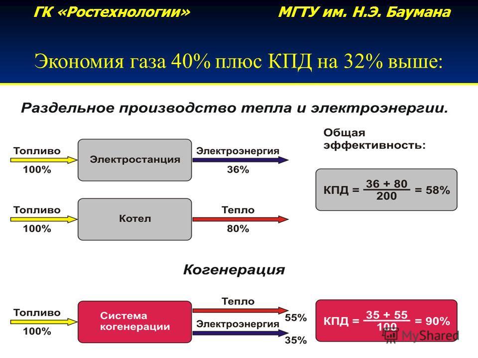 ГК «Ростехнологии» МГТУ им. Н.Э. Баумана Экономия газа 40% плюс КПД на 32% выше: