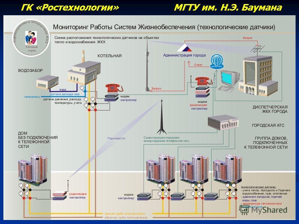 ГК «Ростехнологии» МГТУ им. Н.Э. Баумана