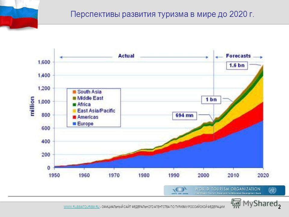 WWW.RUSSIATOURISM.RUWWW.RUSSIATOURISM.RU - ОФИЦИАЛЬНЫЙ САЙТ ФЕДЕРАЛЬНОГО АГЕНТСТВА ПО ТУРИЗМУ РОССИЙСКОЙ ФЕДЕРАЦИИ 2 Перспективы развития туризма в мире до 2020 г.