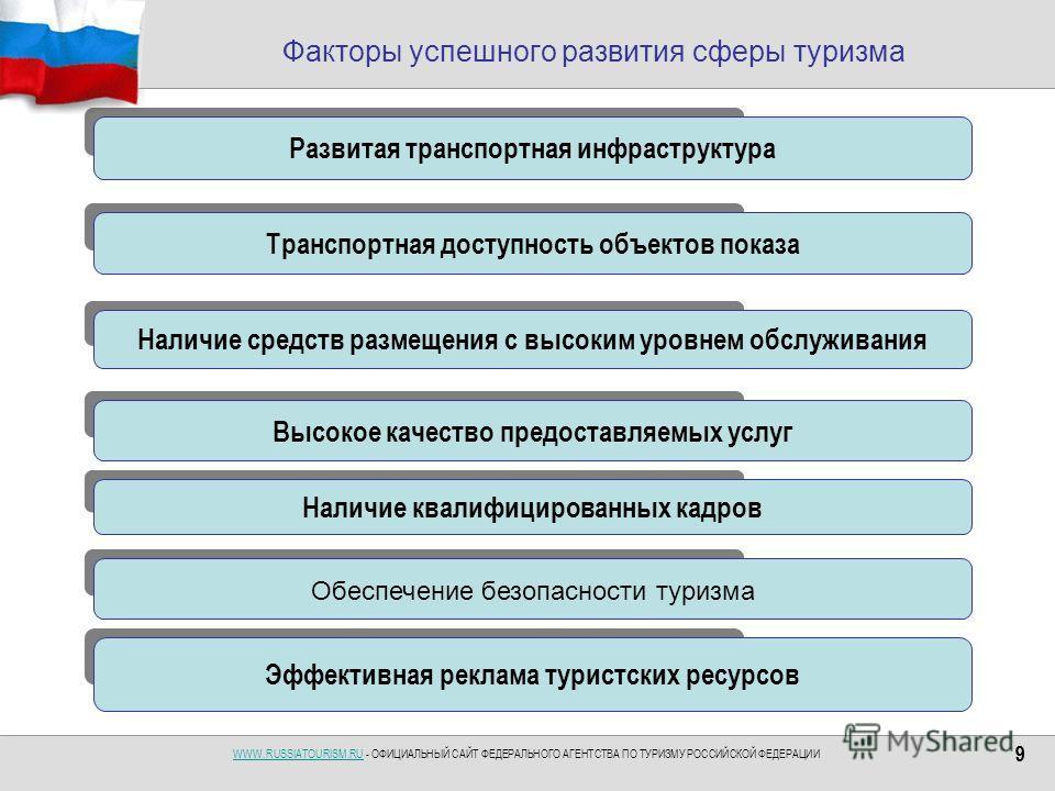 WWW.RUSSIATOURISM.RUWWW.RUSSIATOURISM.RU - ОФИЦИАЛЬНЫЙ САЙТ ФЕДЕРАЛЬНОГО АГЕНТСТВА ПО ТУРИЗМУ РОССИЙСКОЙ ФЕДЕРАЦИИ 99 Факторы успешного развития сферы туризма Развитая транспортная инфраструктура Наличие средств размещения с высоким уровнем обслужива