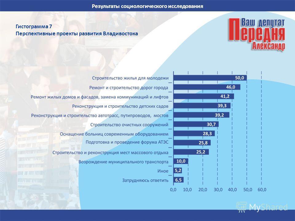 Результаты социологического исследования Гистограмма 7 Перспективные проекты развития Владивостока