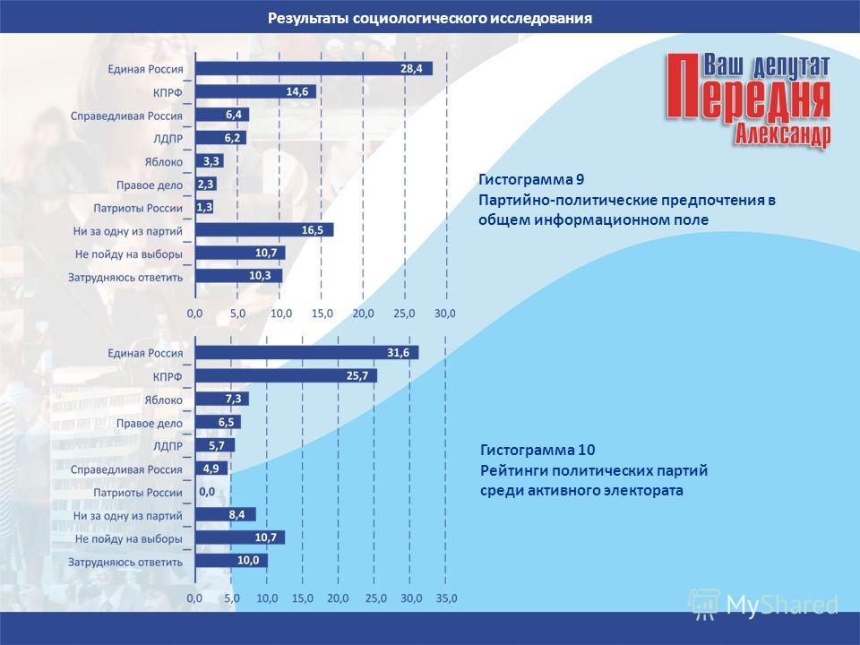 Результаты социологического исследования Гистограмма 9 Партийно-политические предпочтения в общем информационном поле Гистограмма 10 Рейтинги политических партий среди активного электората