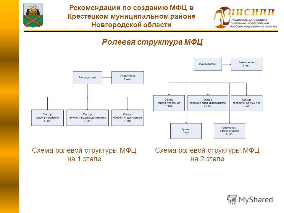 Ролевая структура МФЦ Схема ролевой структуры МФЦ на 1 этапе Схема ролевой структуры МФЦ на 2 этапе Рекомендации по созданию МФЦ в Крестецком муниципальном районе Новгородской области