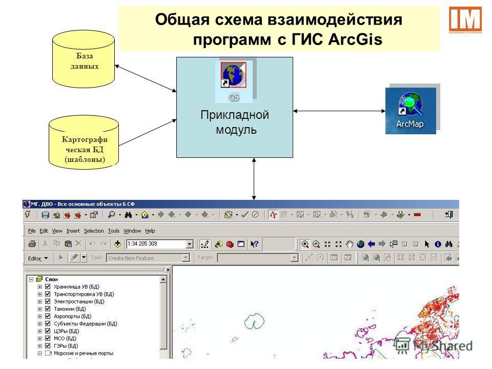 Общая схема взаимодействия программ с ГИС ArcGis База данных Картографи ческая БД (шаблоны) Прикладной модуль