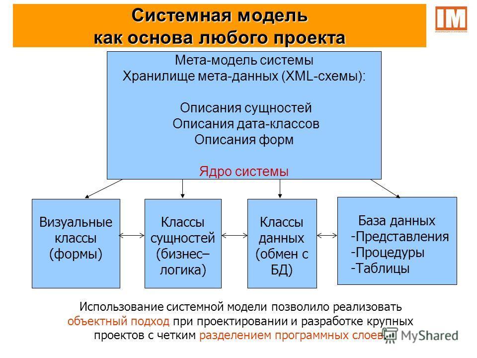 Системная модель как основа любого проекта Использование системной модели позволило реализовать объектный подход при проектировании и разработке крупных проектов с четким разделением программных слоев. Классы сущностей (бизнес– логика) Классы данных