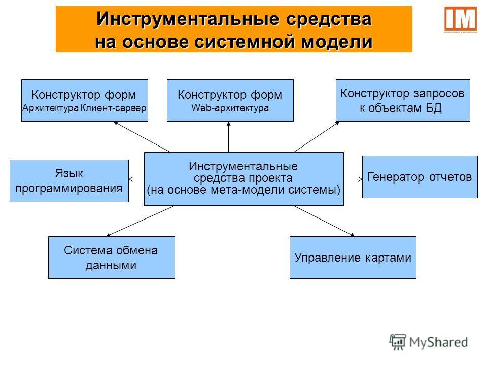 Инструментальные средства проекта (на основе мета-модели системы) Инструментальные средства на основе системной модели Генератор отчетов Конструктор форм Архитектура Клиент-сервер Язык программирования Конструктор запросов к объектам БД Система обмен