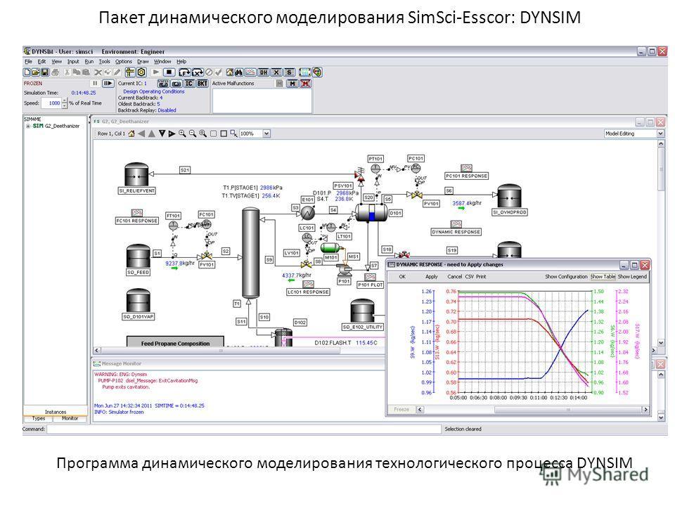 Пакет динамического моделирования SimSci-Esscor: DYNSIM Программа динамического моделирования технологического процесса DYNSIM