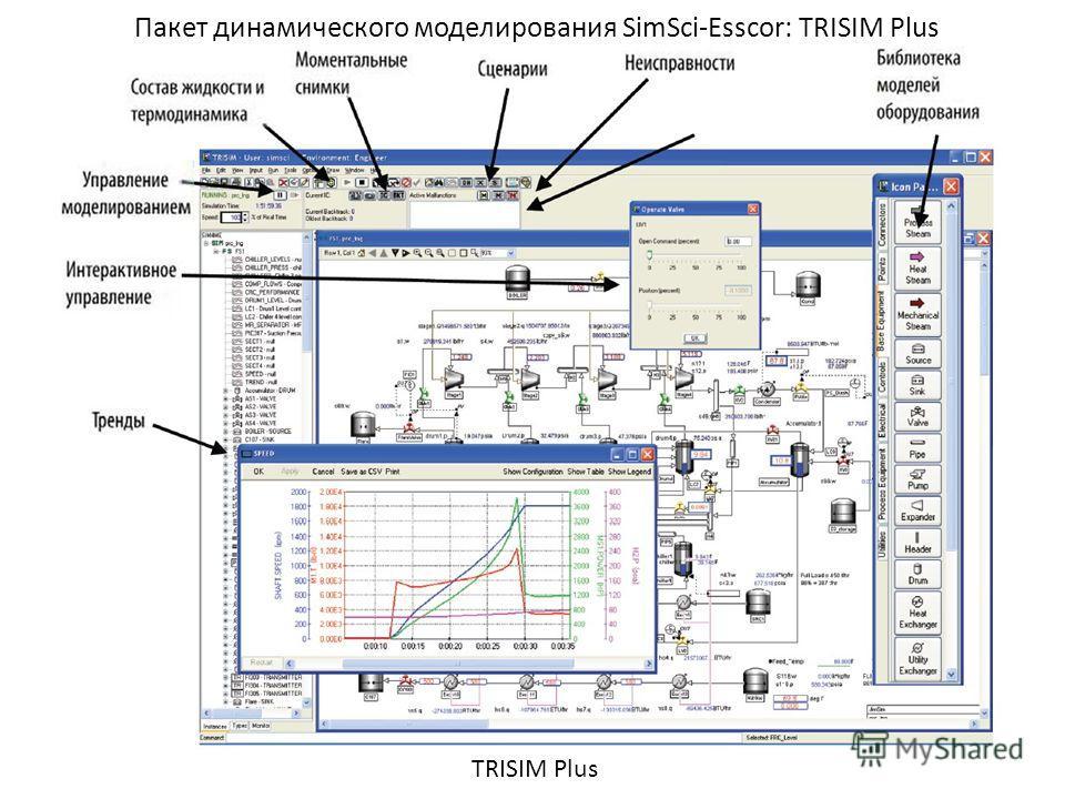 Пакет динамического моделирования SimSci-Esscor: TRISIM Plus TRISIM Plus