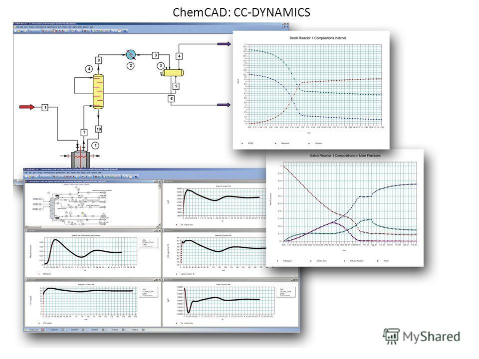 ChemCAD: СС-DYNAMICS