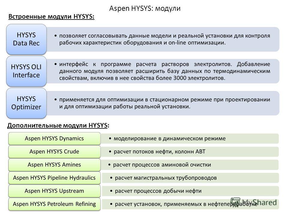 Aspen HYSYS: модули Встроенные модули HYSYS: Дополнительные модули HYSYS: