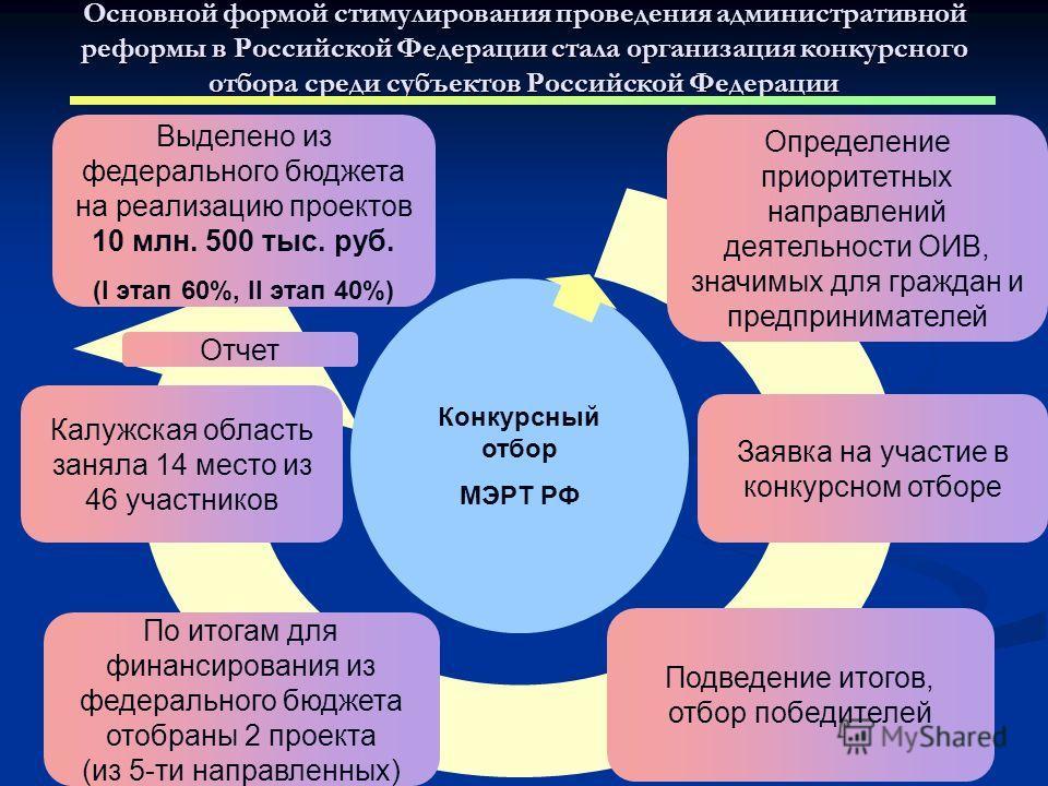 Выделено из федерального бюджета на реализацию проектов 10 млн. 500 тыс. руб. (I этап 60%, II этап 40%) Заявка на участие в конкурсном отборе Подведение итогов, отбор победителей Калужская область заняла 14 место из 46 участников По итогам для финанс