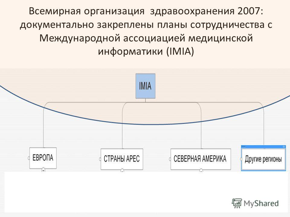 Всемирная организация здравоохранения 2007: документально закреплены планы сотрудничества с Международной ассоциацией медицинской информатики (IMIA)