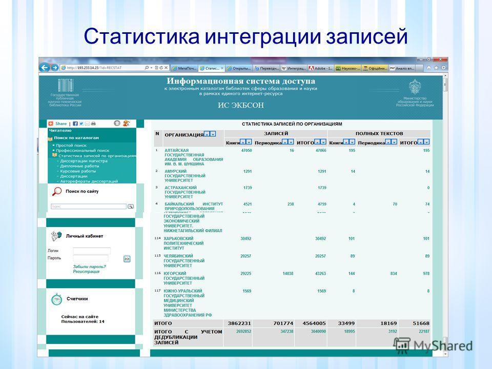Статистика интеграции записей