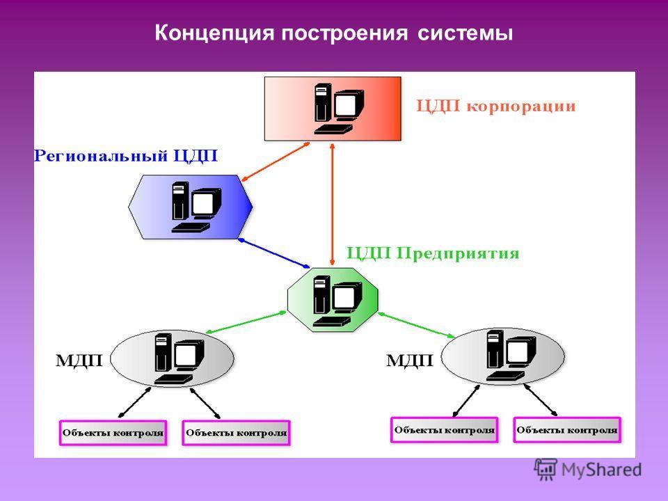 Концепция построения системы
