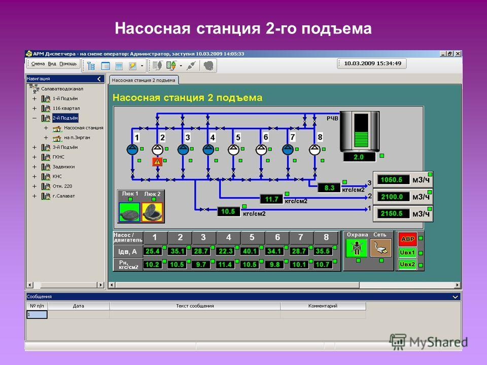 Насосная станция 2-го подъема