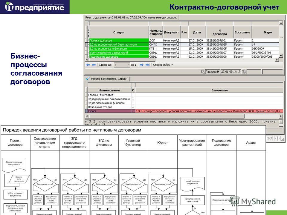 Бизнес- процессы согласования договоров Контрактно-договорной учет